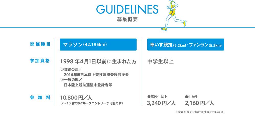 福岡マラソン募集要項ー福岡マラソンHPより